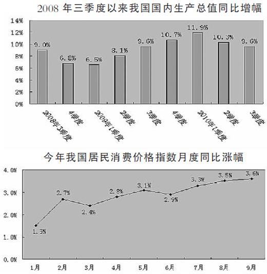 我国三季度gdp_中国三季度GDP增速放缓至7.3