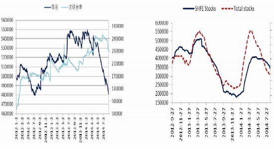 8 月行情回顾   8 月LME 铝价创出年内新高,全月涨幅接近120 美元/吨,最高上摸至2100.00 美元/吨,均线仍呈现多头排布。国内沪铝(14875, 115.00, 0.78%)更随伦铝走高,沪铝主力合约摸高至14500元/吨。随着铝价上涨,沪伦比值持续下降至6.92 附近。   图1 LME 铝价8 月创新高    数据来源:文化财经、五矿期货   库存持续下降,供给国内外差异明显   从库存方面讲,8 月国内外库存均出现了大幅下降。 LME 铝锭库存下降至4810550吨、其中8 月份减