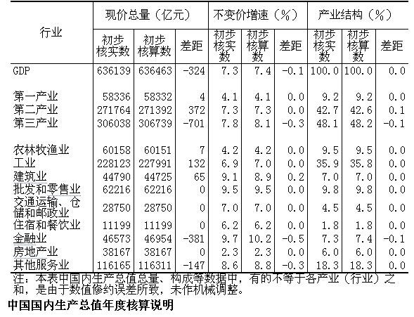 gdp折算数_预计三四季度GDP增速为6.8
