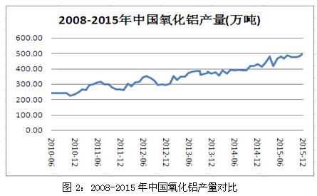 氧化铝价格走势图_基本面仍支撑铝价关注货币政策