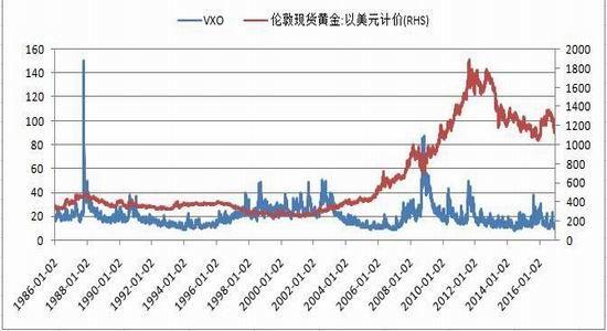 黄金期货市场-在黄金期货交易中,最少做多少手呢